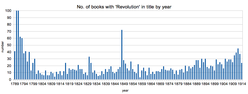 Graph of no. of English books published 1789 - 1914 with 'Revolution' in the title